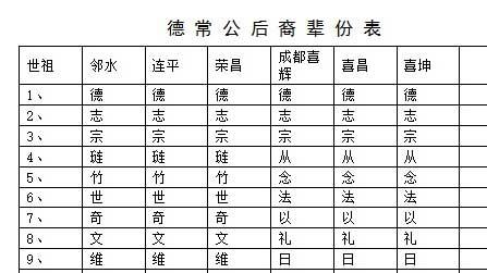 德常公后裔辈份表(四川省邻水县)